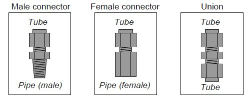 connector and union