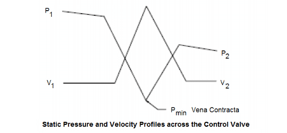 Control Valve Pressure and Velocity Relationship