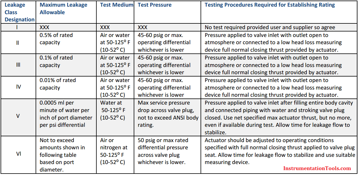 Control Valve Seat Leakage Classifications