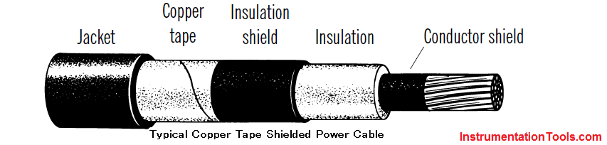Copper Tape Shielded Power Cable