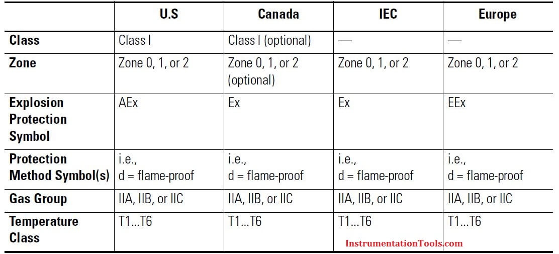 Country wise IEC standards