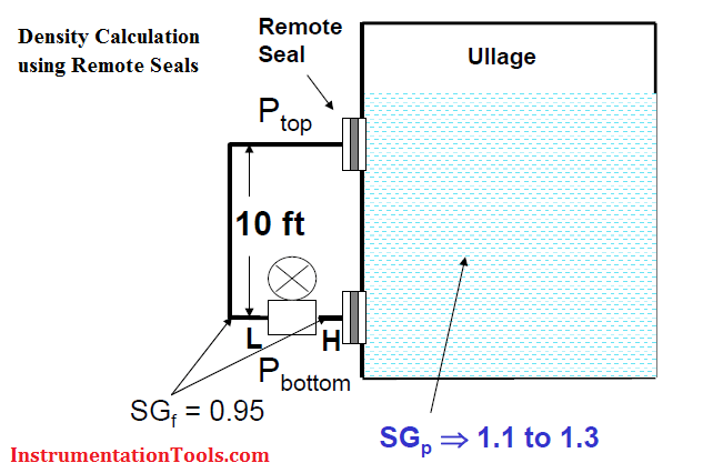 Density Calculation with Remote Seals Transmitter