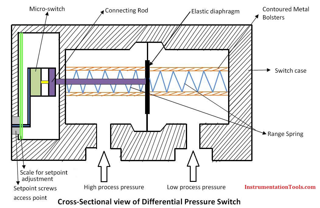 Differential Pressure Switch Principle