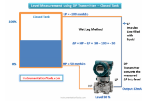DP Transmitters Level Measurement Principle