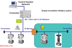 Foundation Fieldbus system