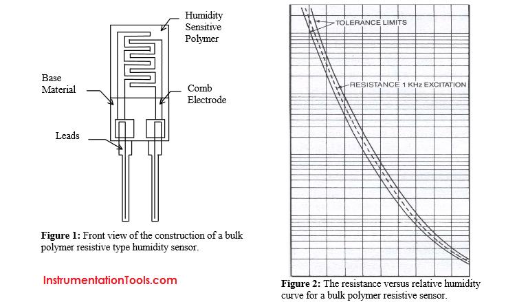 Hygrometric Method Humidity Measurement