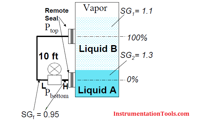 Interface Calculation with Remote Seals