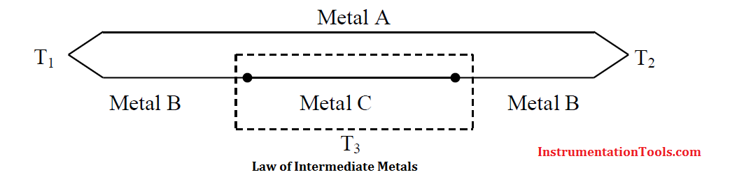 Law of intermediate metals Principle