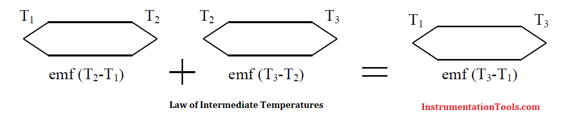 Law of intermediate temperatures Principle