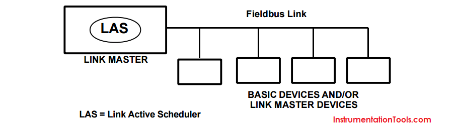 Link Active Scheduler