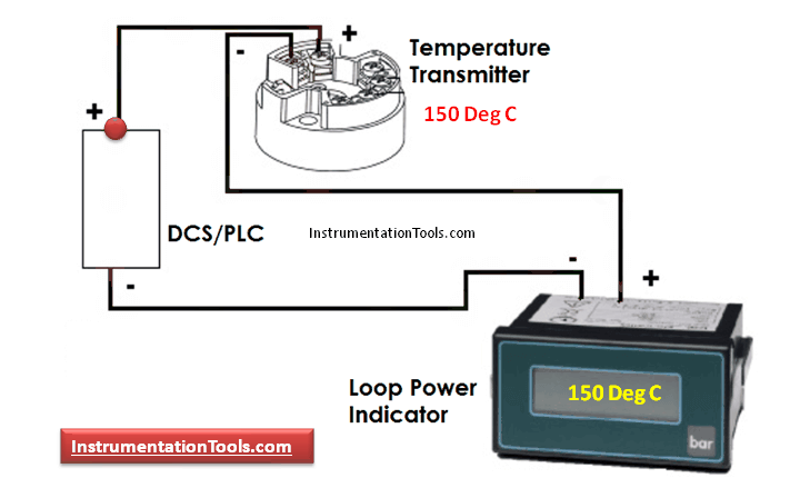 Loop Power Indicator Principle
