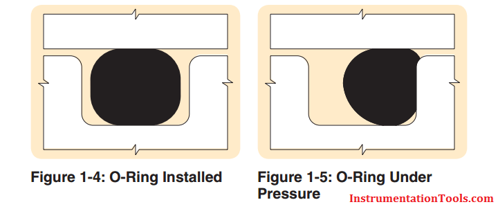 O Ring Seal Installation