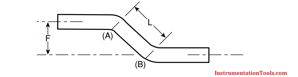 Offset Bends