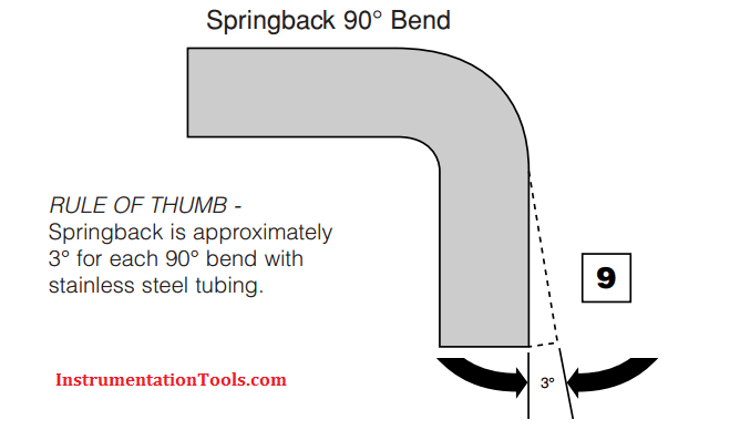 RULE OF THUMB Springback is approximately