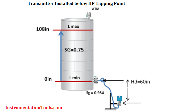 Transmitter installed below HP tapping point