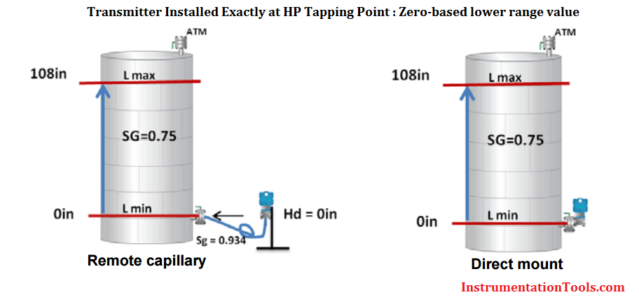 Transmitter installed exactly at HP tapping point