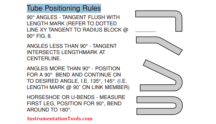Tube Positioning Rules