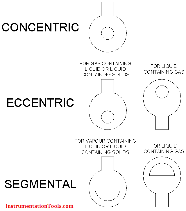 Types of orifice plates plate tappings