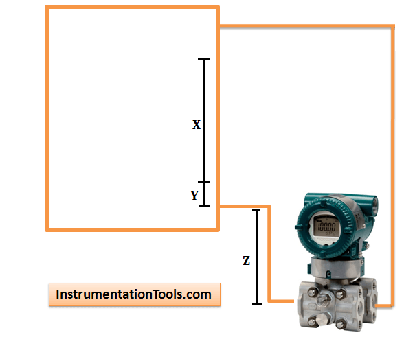 Zero suppression calculation in Level Measurement
