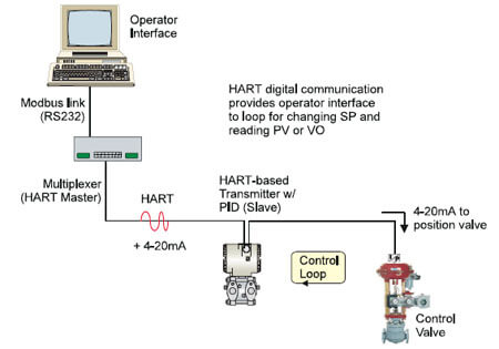 Advanced HART Application