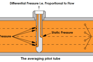Averaging Pitot Tube Working Principle