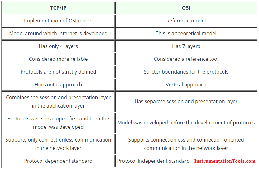 Comparison of TCP-IP and OSI model