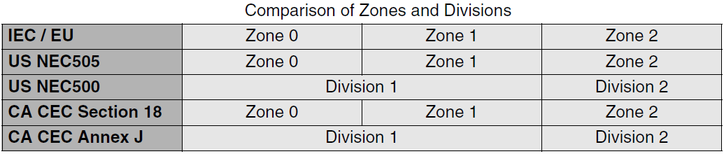 Comparison of Zones and Divisions