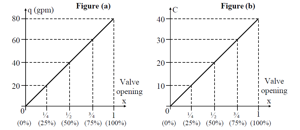 Control Valve Opening Graph