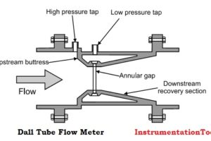 Dall Tube Flow Meter Working Principle