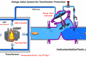 Deluge System for Transformer Protection