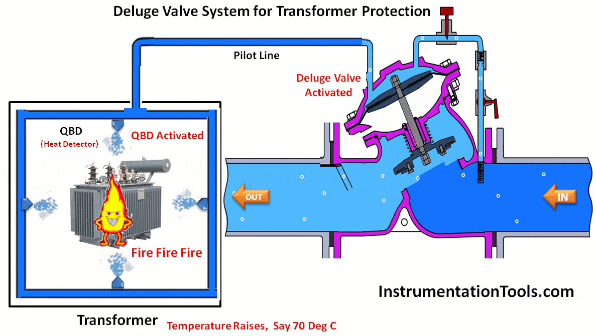 Electrical Power Transformer Diagram Wiring Will Be A Thing Open Delta Deluge System For Protection Animation Auto Starter