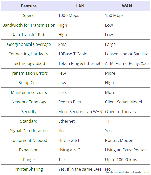Difference Between Lan And Wan  works on telephone radio waves