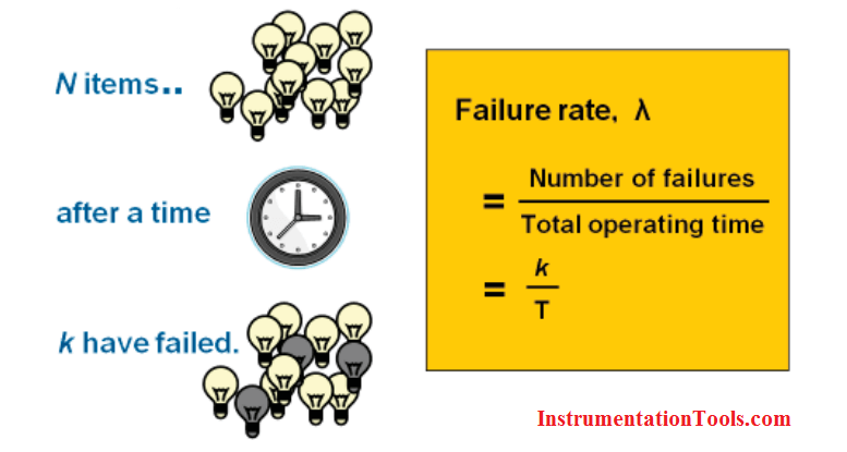 Failure rate (λ)