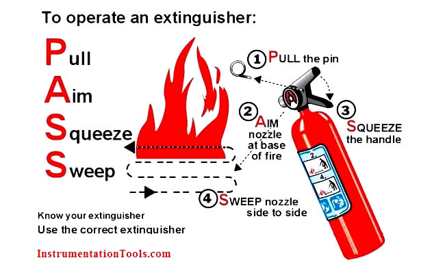 Fire Extinguisher Operation