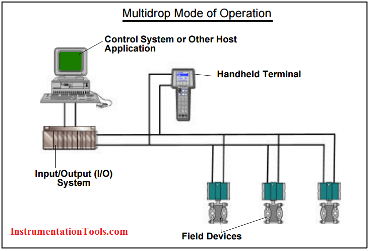 What is hart protocol instrumentation tools hart multidrop network fandeluxe Choice Image