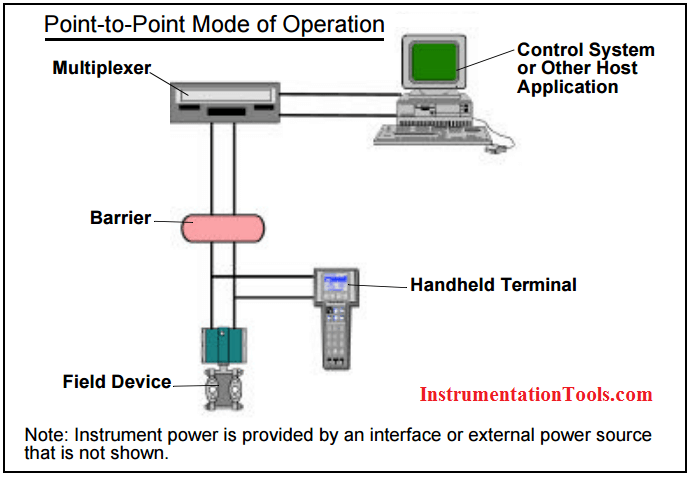 What is hart protocol instrumentation tools hart point to point network fandeluxe Choice Image