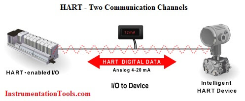 What is HART Protocol ? Instrumentation Tools
