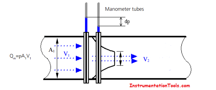 How a Δp flow meters works