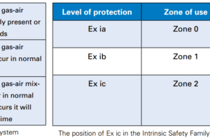 IEC Area Classification System