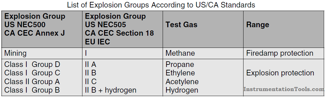 List of Explosion Groups According to US-CA Standards