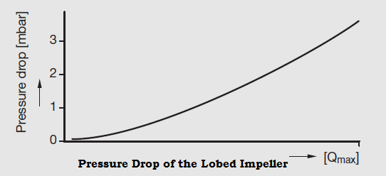 Lobed Impeller Flow Meters Graph