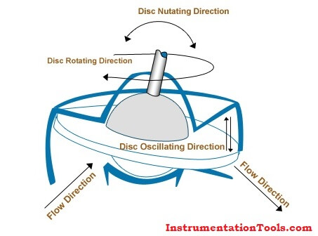 Nutating disk Meters Principle