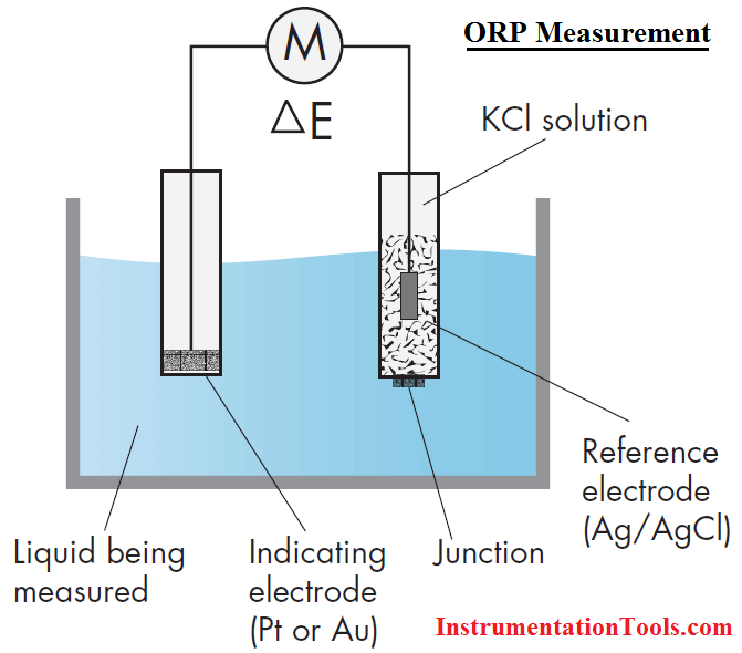 ORP Measurement