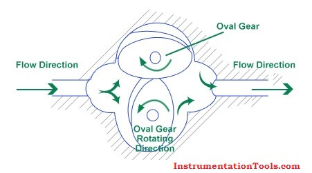 Oval Gear Flow Meters Principle