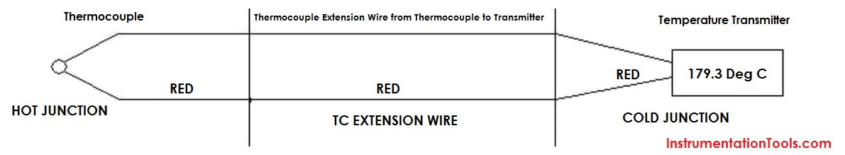 Thermocouple Installation