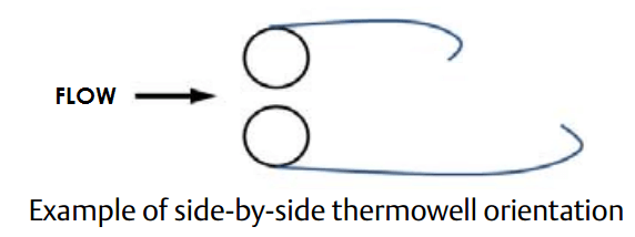 Thermowell Orientation