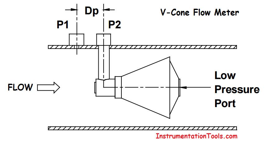 V Cone Flow Meter Principle