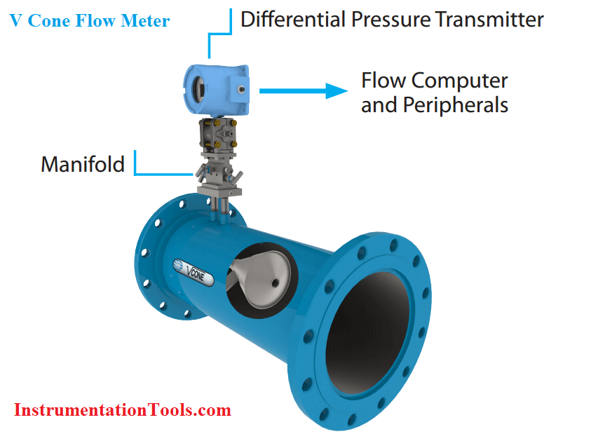 V Cone Flow Meter Working Principle