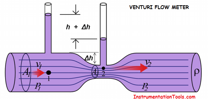 venturi flow meter working principle animation