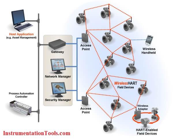 WirelessHART Principle